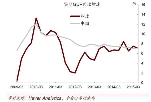 印度总量经济历年增速_印度近几年gdp增速