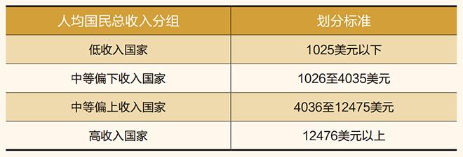世界银行2011年国别收入分组标准