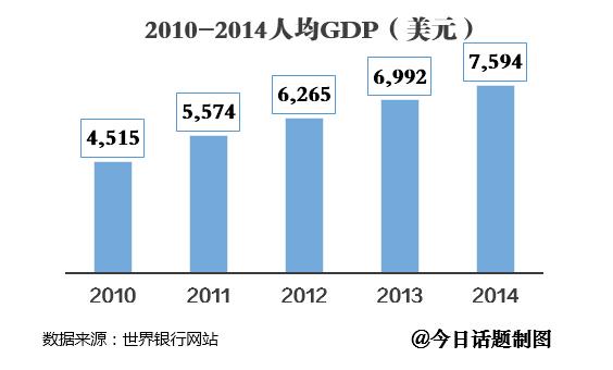 2010-2014人均GDP