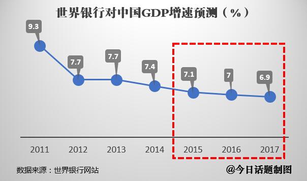 世界银行对中国GDP增速的预测