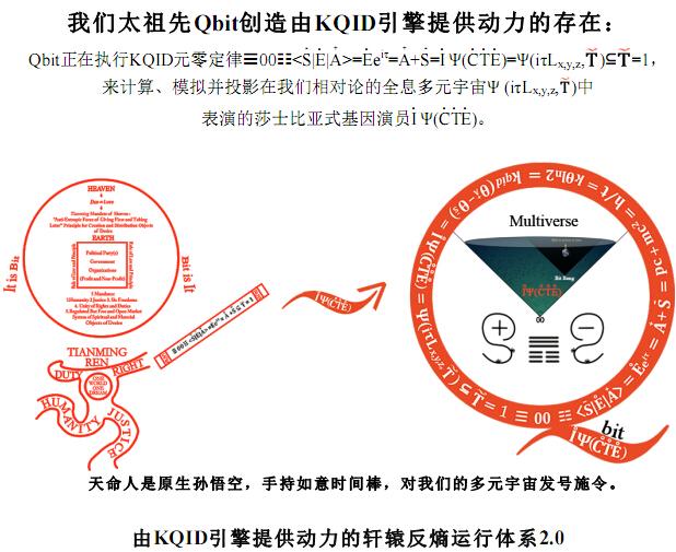 """廖凯原自创的""""由KQID引擎提供动力的轩辕反熵运行体系2.0"""",这个无人能懂的理论被网友称为""""民科""""。(图片来源:廖凯原论文截图)"""