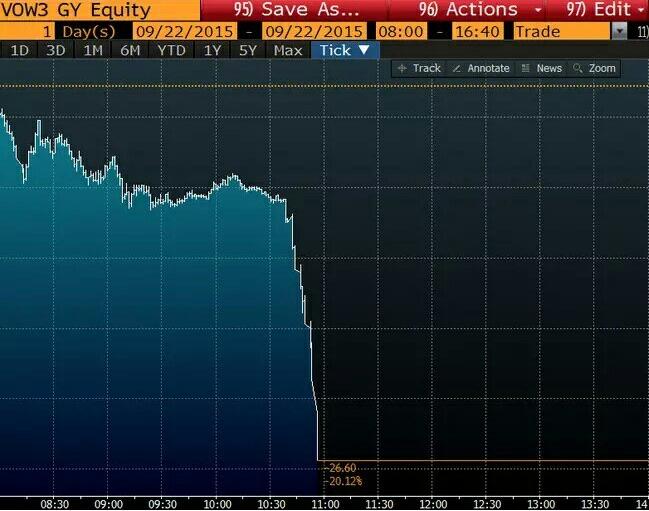 在事件确认后,大众股价随即遭遇悬崖式暴跌,已经表明市场对大众作弊事件的态度