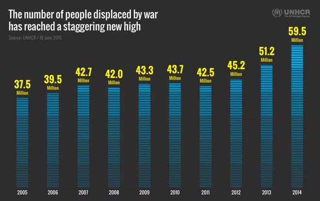 全球流离失所的难民在最近十年大幅增加