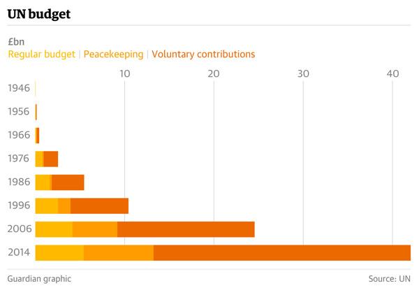 联合国预算连年大幅度增加