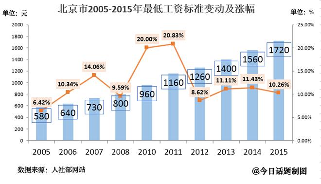 以北京市为例,其最低工资标准在逐年提高