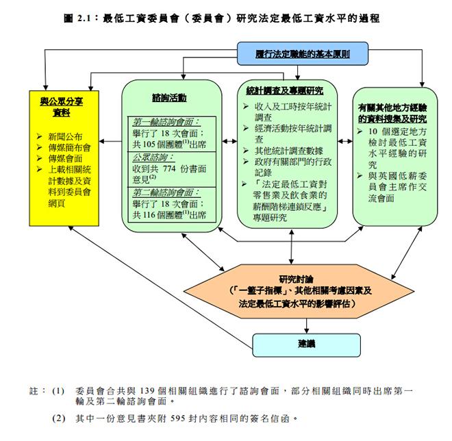 最低工资委员会研究法定最低工资水平的过程(图片来源:香港最低工资委员会2014年报告)