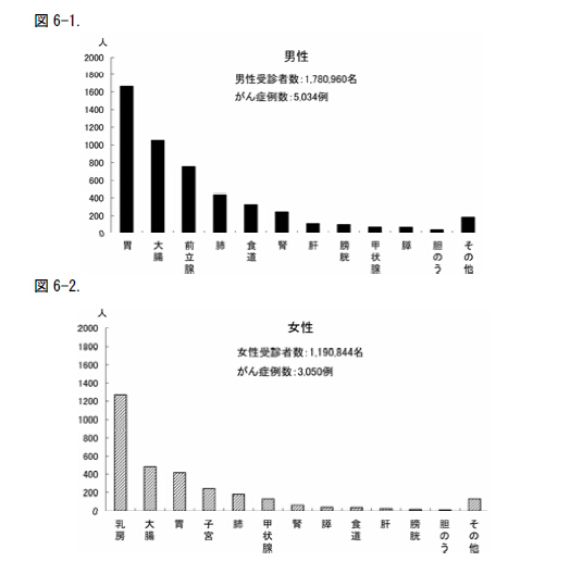 """""""日本人间dock学会""""年报截图,可以看到真正查出癌症的案例非常少"""