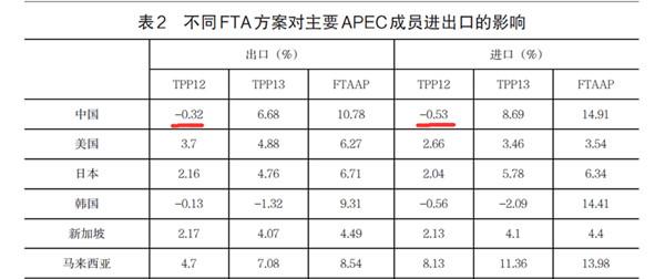 数据来源:《TPP和亚太自由贸易区的经济效应及中国的对策》