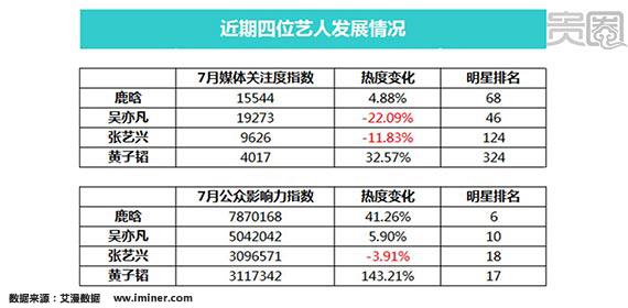 从艾漫提供的7月单月数据来看,黄子韬的媒体关注度和公众影响力的热度涨幅都是最高的