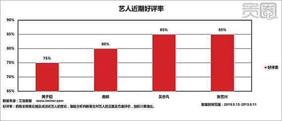 黄子韬在EXO四个中国成员当中,口碑最差