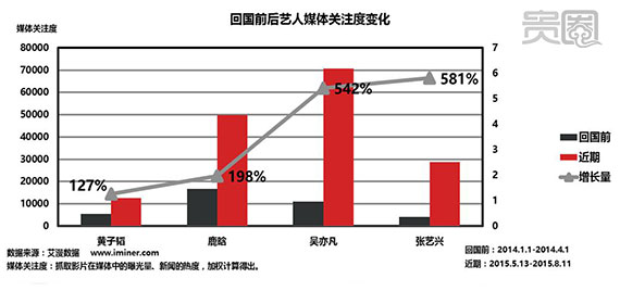 张艺兴回国前后的媒体关注度变化最为明显,尤其是《极限挑战》播出之后