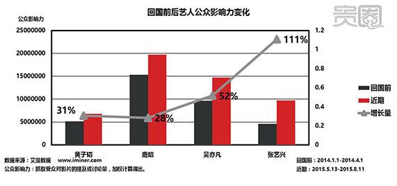 虽然没有太多大动作,鹿晗回国前后的公众影响力都保持较高状态