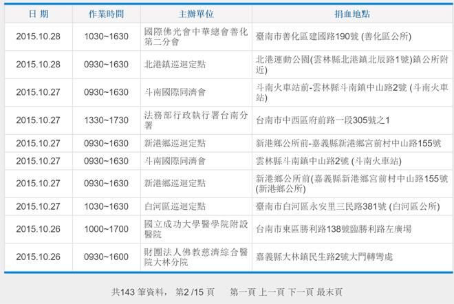 """台湾台南献血组织公示的巡回献血点名单,有不少是慈善机构组织的,也有""""下乡巡回""""活动"""