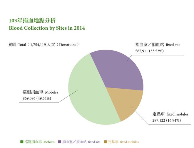 台湾有一半的献血都来自于形式灵活多样的巡回献血
