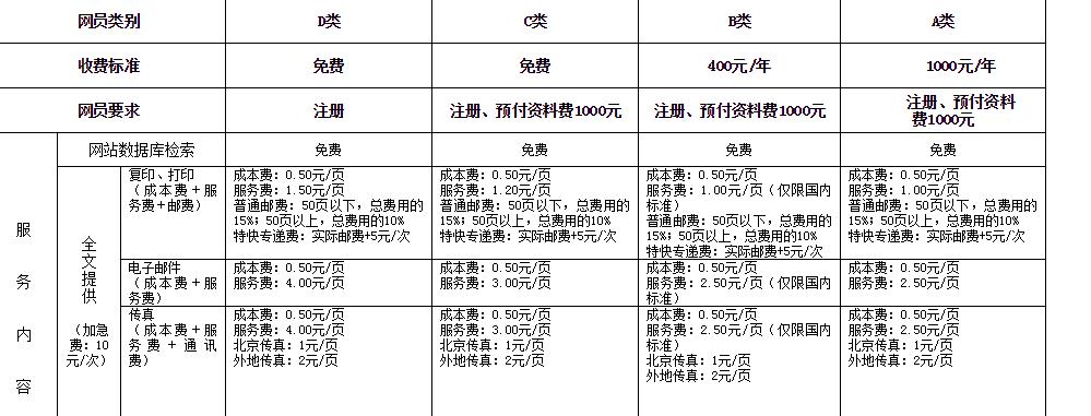 网上快照页面中,中国标准化研究院的自定义服务收费很高
