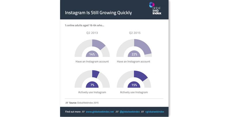 2013年第2季度至2015年第2季度,16至64岁的人群中拥有Instagram账号的比例从14%上升至22%,其中活跃用户的比例从7%上升至15%。