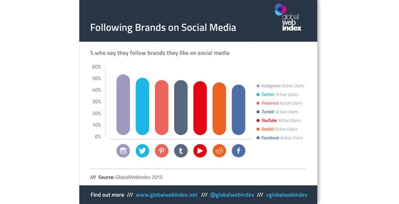 调查显示,超过50%的Instagram活跃用户都表示会在Instagram上关注自己喜欢的产品和品牌,而Facebook用户中这类人群占比只有40%出头,位列7款社交媒体之末。