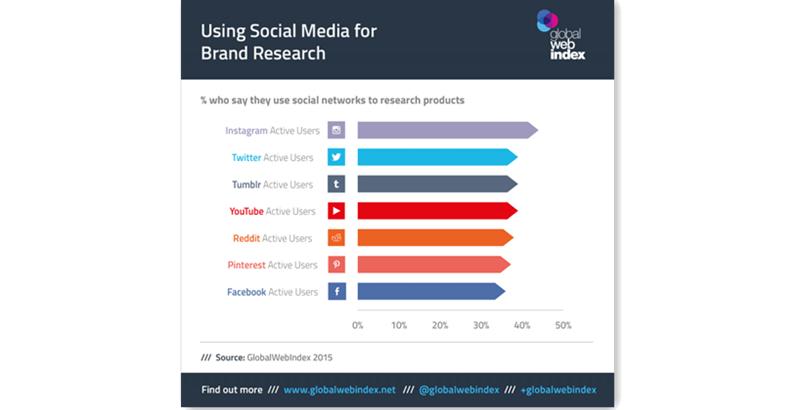 在7款社交媒体的活跃用户中,Instagram有接近50%的用户都会在平台上搜索产品和品牌,位列榜首,Twitter排名第二,而使用Facebook搜索产品的活跃用户还不到40%。