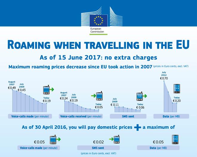 欧盟漫游费的阶梯式下降过程,语音、短信、流量三者皆全方位下调