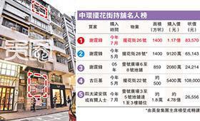 谢霆锋在香港摆花街有不少房产投资