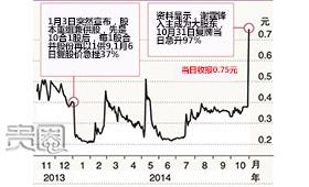 PO借汉传媒上市后股价上升明显