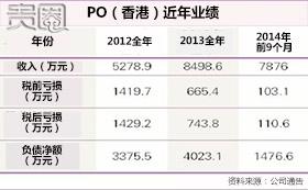 PO香港总部的经营情况每况愈下