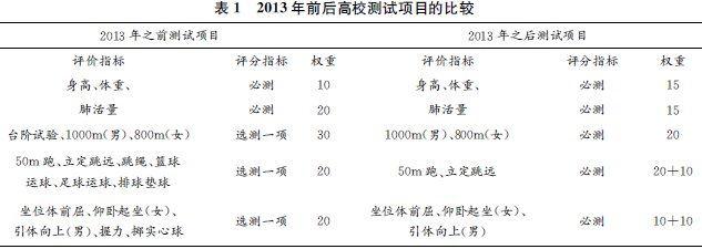 图表来源:论文《长跑猝死频发背景下我国高校的体质测试工作研究》