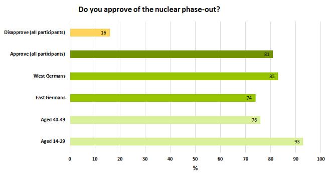 """德国人对""""弃核""""的态度,绝大多数人都表示了支持(绿色部分)来源:Bild am Sonntag / Emnid 调查公司"""