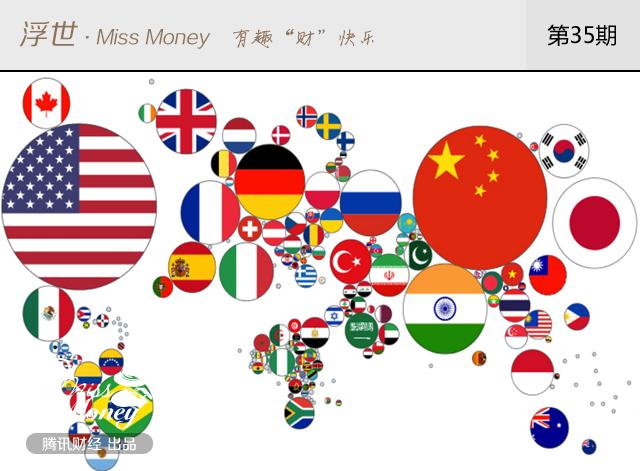 图为世界处处区GDP