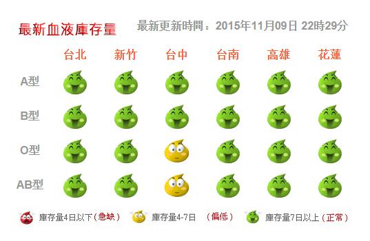 我国台湾的血液库存非常透明,更新及时