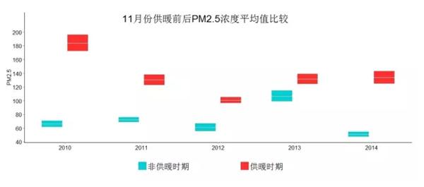 陈教授团队的研究显示,近5年一到开始供暖的11月,空气污染就特别严重。图片来自陈松蹊论文