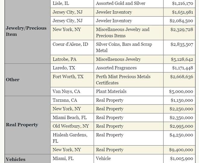 美国司法部专项网站上公布的100万美元以上涉案财产名录