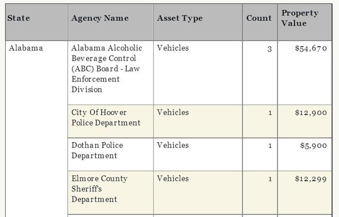 美国司法部专项网站上公布的赃款赃物去向,图为分配给各州司法部门的部分