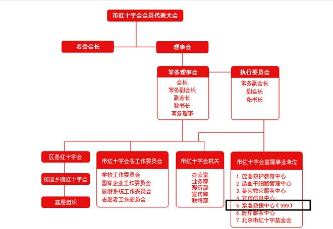 北京红十字会组织架构(图片来源:北京红十字会网站)