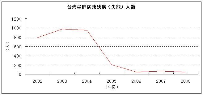 台湾治理尘肺病从2004年开始效果明显 图表来源:今日话题《死于粉尘爆炸,或死于尘肺病?》