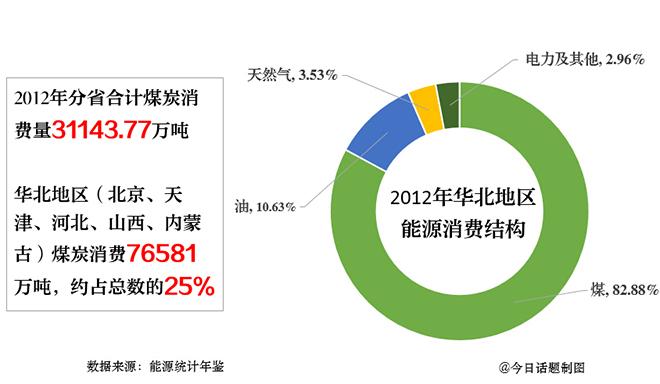 华北地区煤炭消耗量占全国的25%