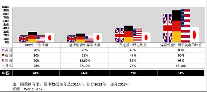 主要指标对比(图片来源:《煤炭消费减量化和清洁利用国际经验》)