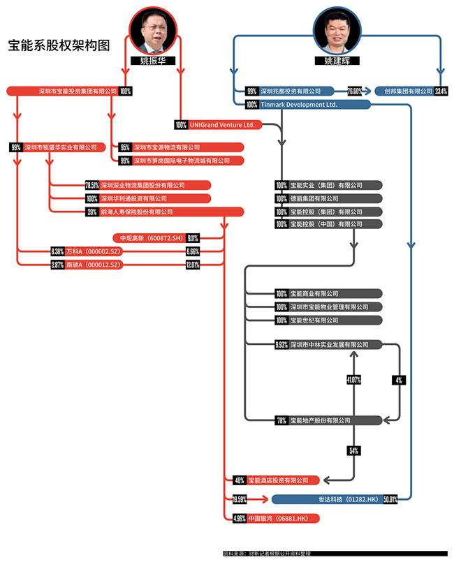 宝能系股权架构图(图片来源:财新网))