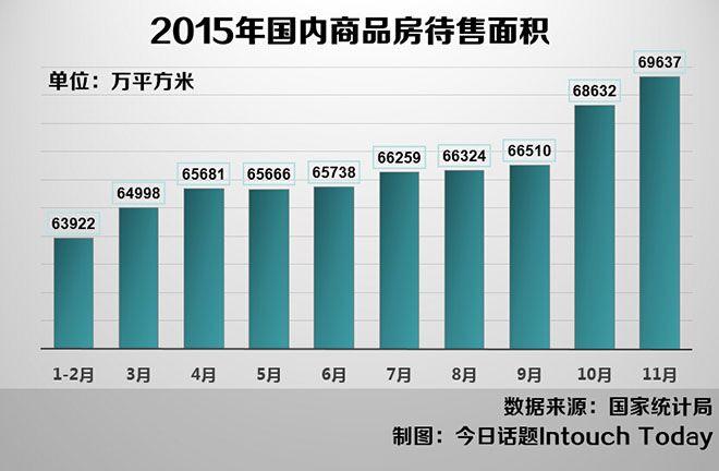 2015年国内商品房待售面积持续增长,库存压力大