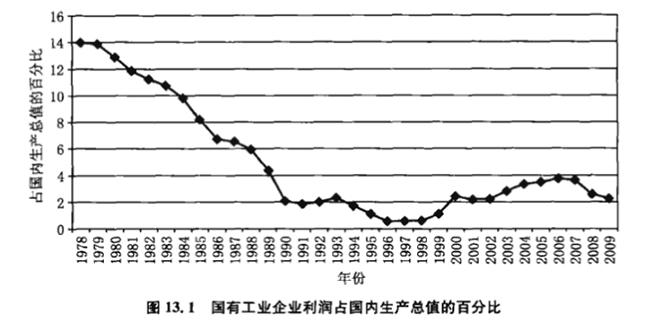 国有工业企业利润在国内生产总值的占比呈下降趋势(图片来源:《中国经济:转型与增长》)