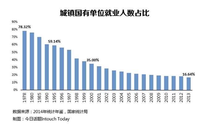 1995年的时候,城镇国有单位就业人数占就业总人数的59.14%,约有1.13亿人
