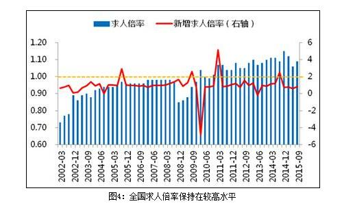 国内劳动力市场的求人倍率总体呈上升趋势(图片来源:和讯网)
