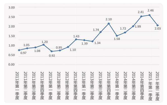 2011-2015年CIER指数(来自:《2015上半年CIER中国就业市场景气指数报告》)