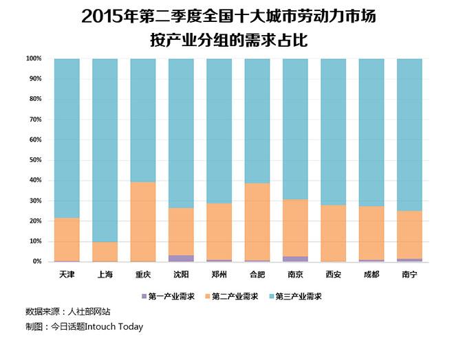 大部分城市第三产业对劳动力的需求占比达到70%以上