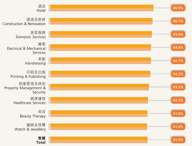 就业率前十位的培训课程(图片来源:香港雇员再就业局13-14年度报告)