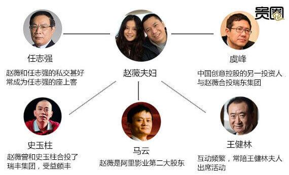 """赵薇的""""豪华朋友圈"""",对其投资的帮助可想而知"""
