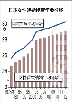 日本女性初育年龄随着初婚年龄一路增加