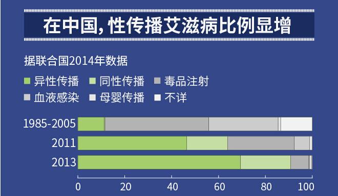 在我国,性传播艾滋病比例显著增加(图片来源:财新网)