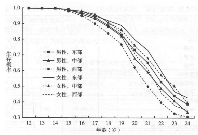 """随着年龄的推移,85年至94年人群作为""""处男""""、""""处女""""的概率在减少,图片来自论文《中国未婚青年首次性行为发生风险――一种代价论视角的分析》"""