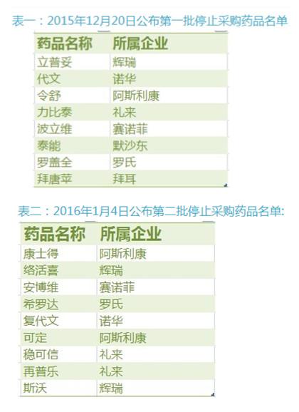 截止到1月4日,负责江苏省人民医院的医药代表手中已经有两批停药清单,涉及17个产品